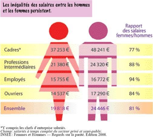 inégalités